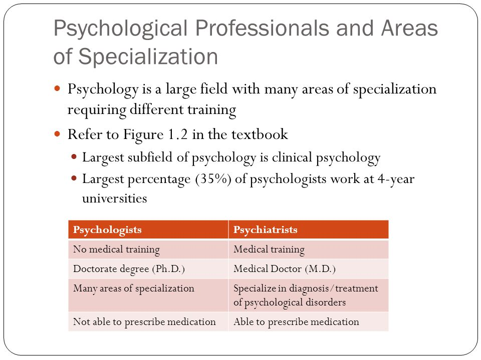 areas of specialization in psychology Veronica has successfully treated the following mental health challenges registered psychologist veronica dixon provides cognitive behavioural therapy to adults.