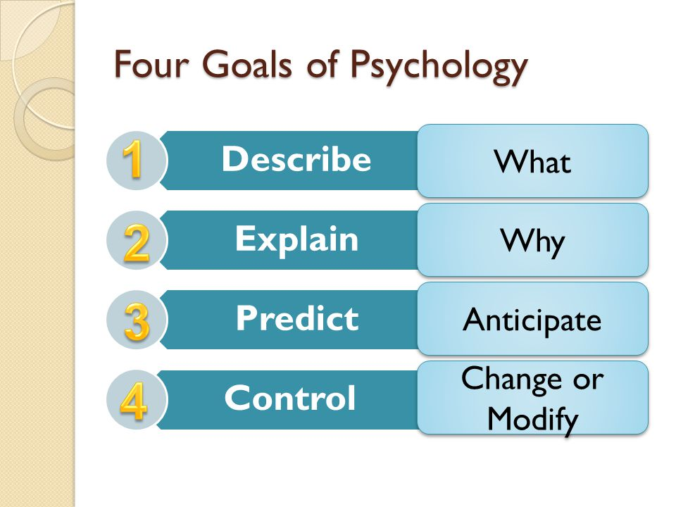 four goals of psychology Four goals of psychology research papers myaccountinglab homework help remember that essay i said i owned i got 105 out of 12 i am the new john green jk though.