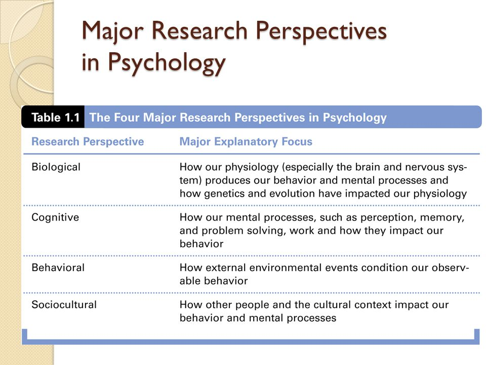 6 major perspectives of psychology The next perspective of educational psychology is the cognitive perspective cognitive psychology is the theoretical perspective that focuses on learning based on how people perceive, remember.