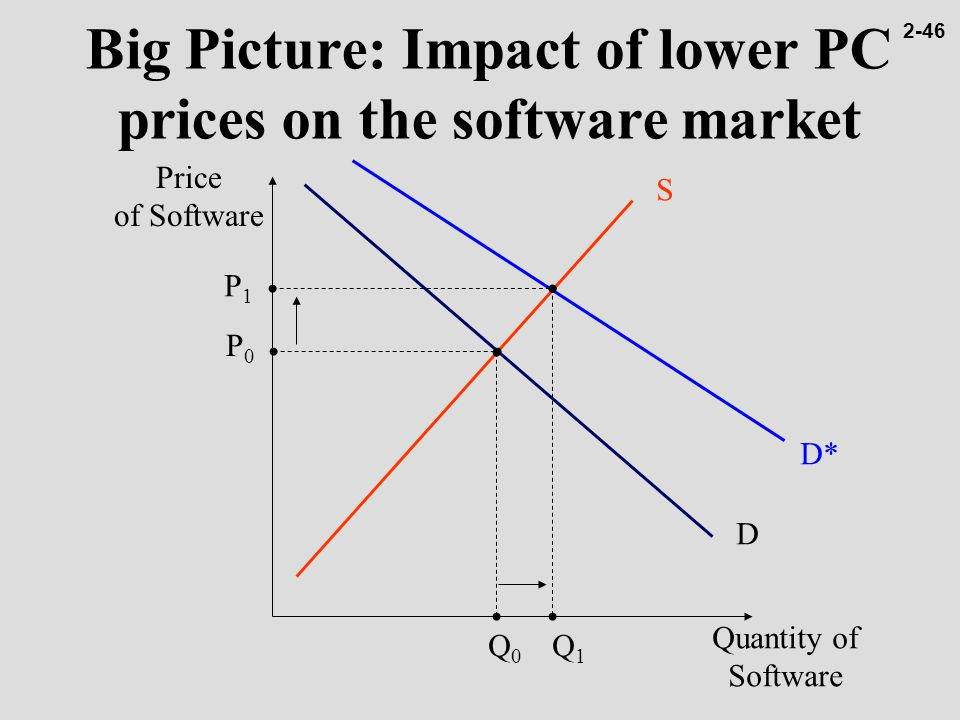 impact of price on reducing software A loss-of-containment scenario in the (petro)chemical industry can be devastating, for both property and human life effects is easy-to-use, affordable software that helps safety professionals calculate and analyse the effects of these scenarios and develop the right prevention or containment protocols in just a few easy.