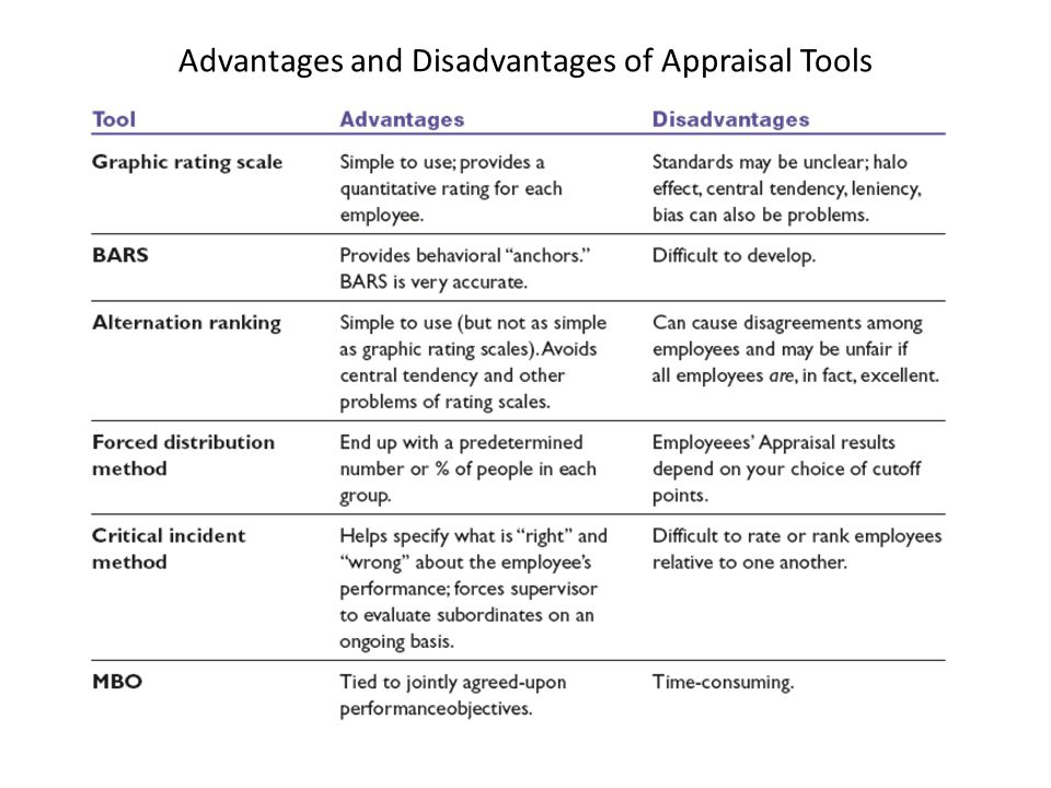 advantages and disadvantages of essay appraisal Appraisal method which the advantages disadvantages essay appraisal method standard mfa advantages and disadvantages essay a sole proprietorship need.