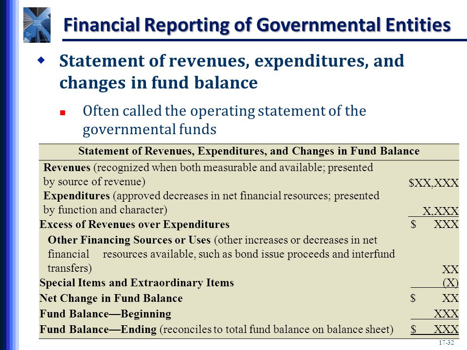 Income Statement: Definition, Types, Templates, Examples and Importance Information