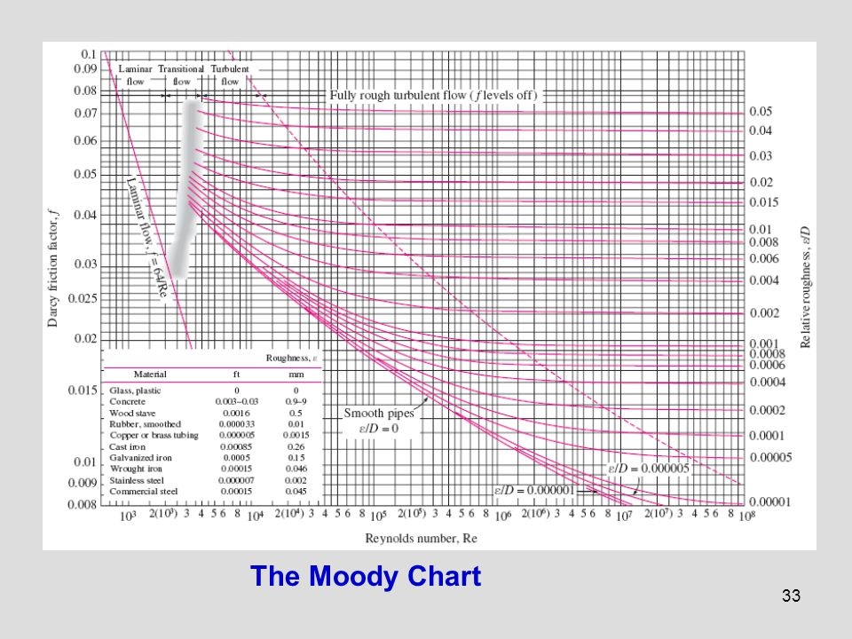 Chapter 8 flow in pipes internal flow ppt download 33 the moody chart ccuart Gallery