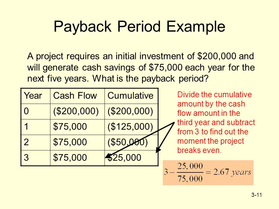 Discounted payback period for Payback period template