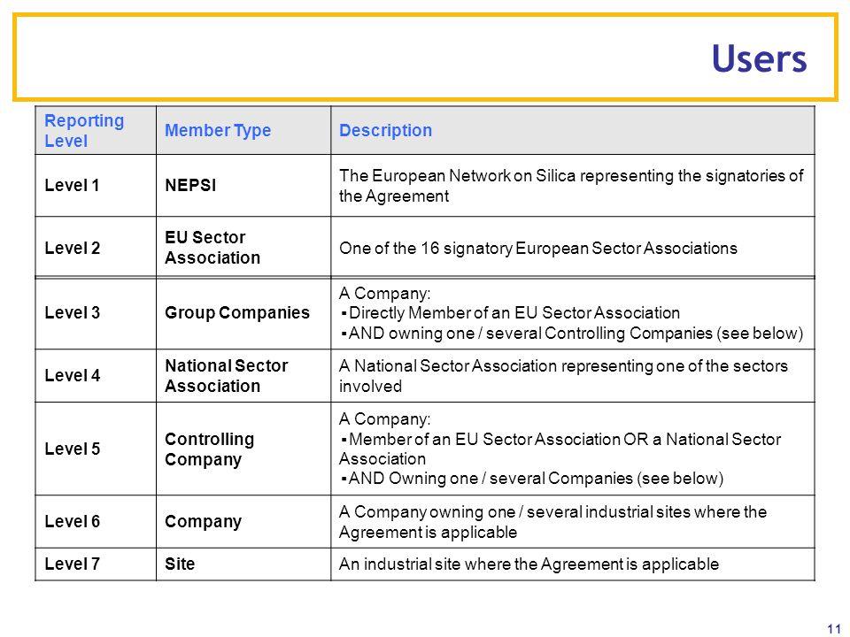 Users Reporting Level Member Type Description Level 1 NEPSI