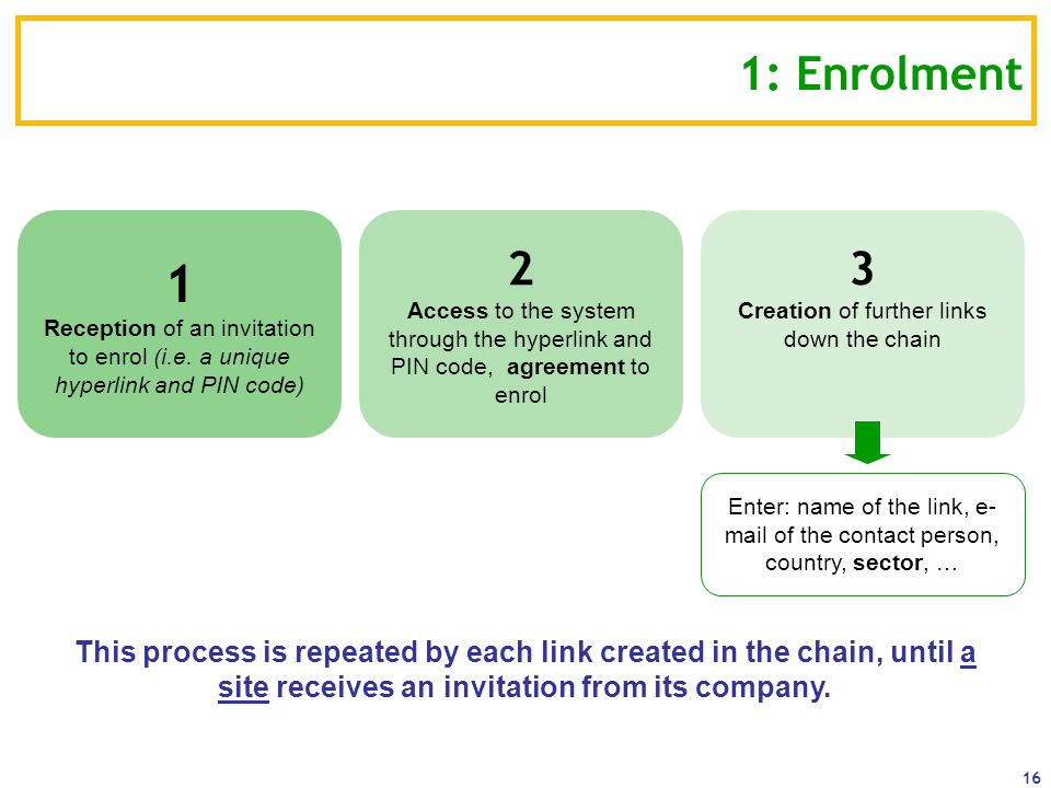 Creation of further links down the chain