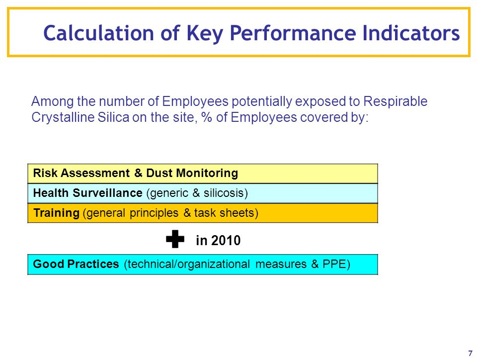 Calculation of Key Performance Indicators