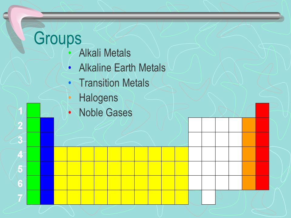 The periodic table ppt download groups alkali metals alkaline earth metals transition metals halogens urtaz