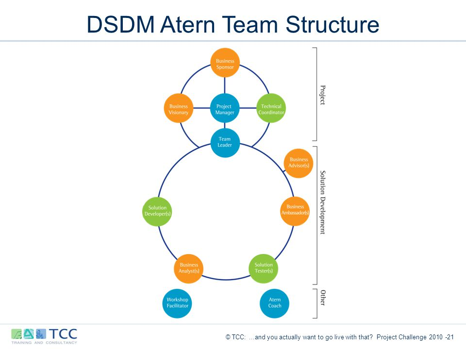 dsdm atern Dsdm® atern culture may be summarised as a collaborative, cohesive and  controlled team based environment sharing clarity of business objectives that  match.