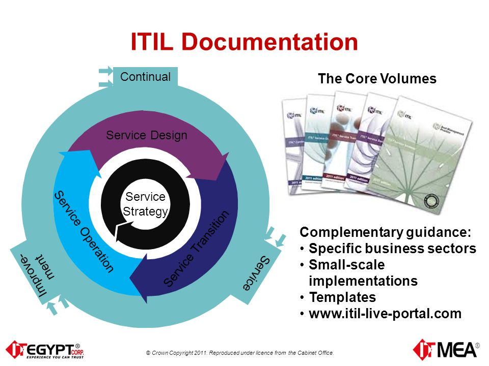 Itsm it service management itil management briefing ppt download 17 itil documentation pronofoot35fo Image collections