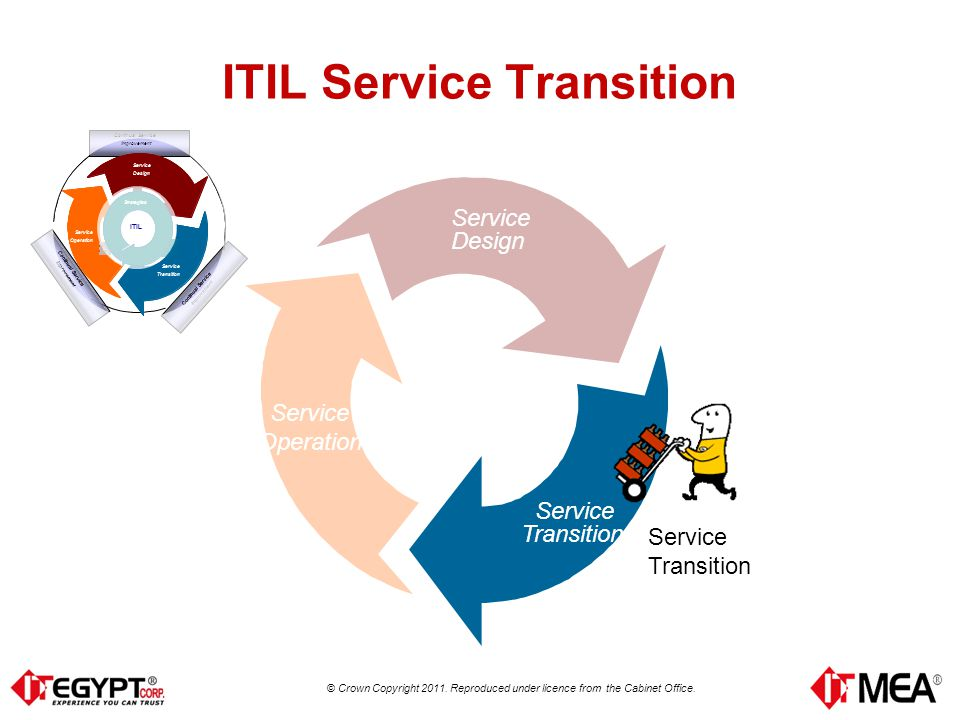 itil continual service improvement pdf