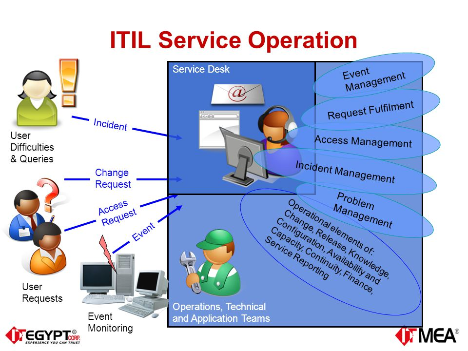 Photo Itil Service Desk Best Practices Images