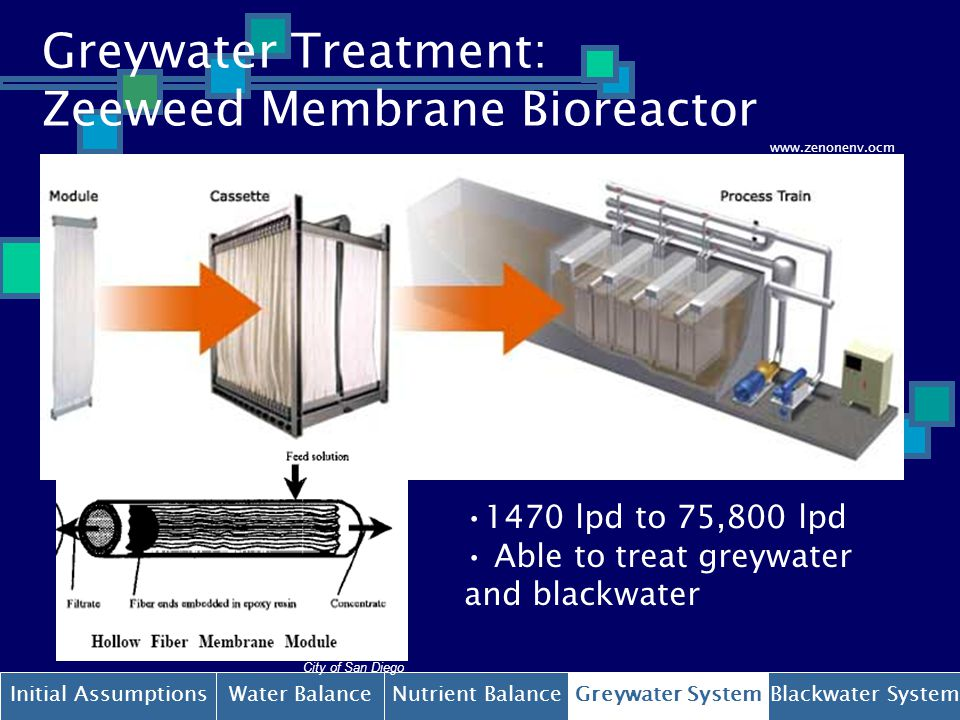 Green Dorm Wastewater System Ppt Video Online Download