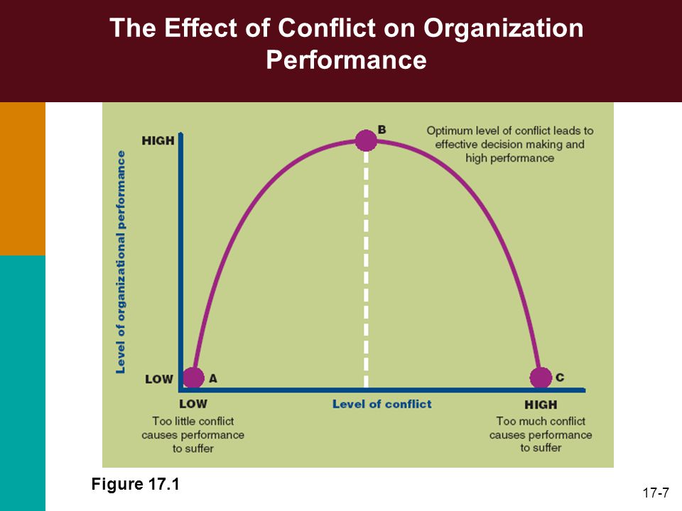 the effect of conflict management on Conflict management method of coping with conflict are all part of conflict management which are too increase the detrimental effects of.