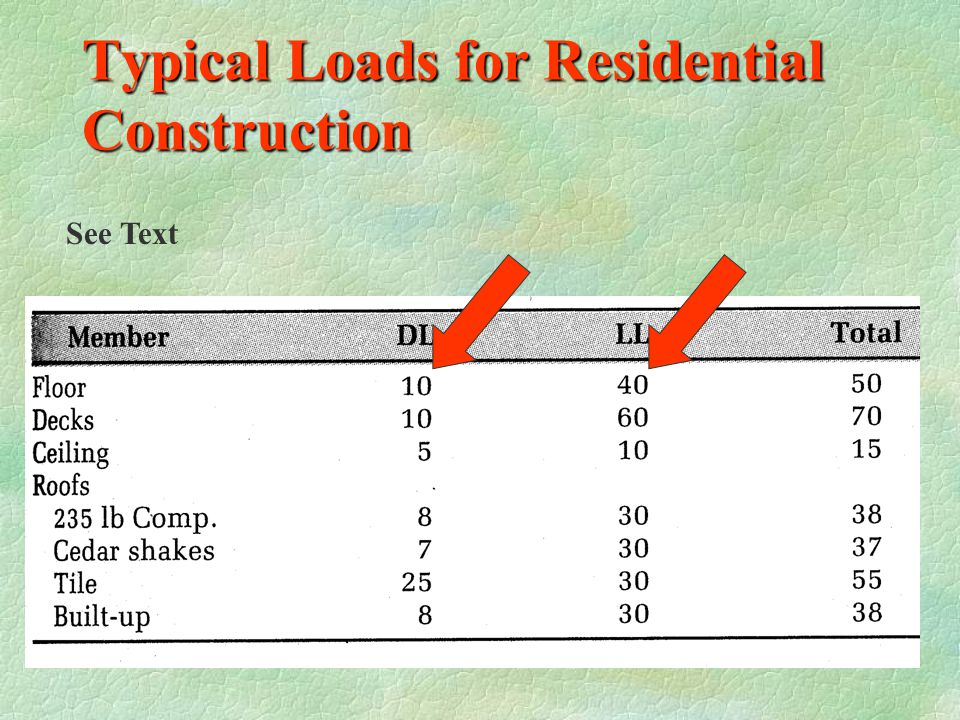 Typical Loads for Residential Construction