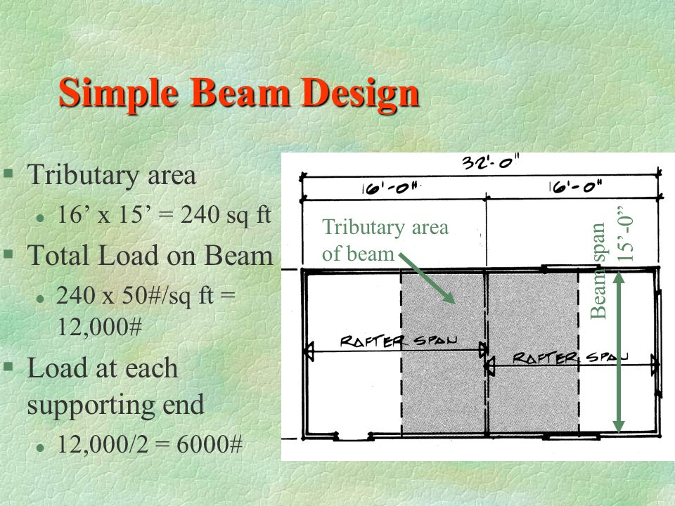 Simple Beam Design Tributary area Total Load on Beam