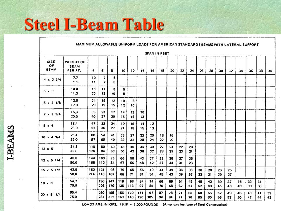 Structural Steel Beam Span Chart Structural Floor