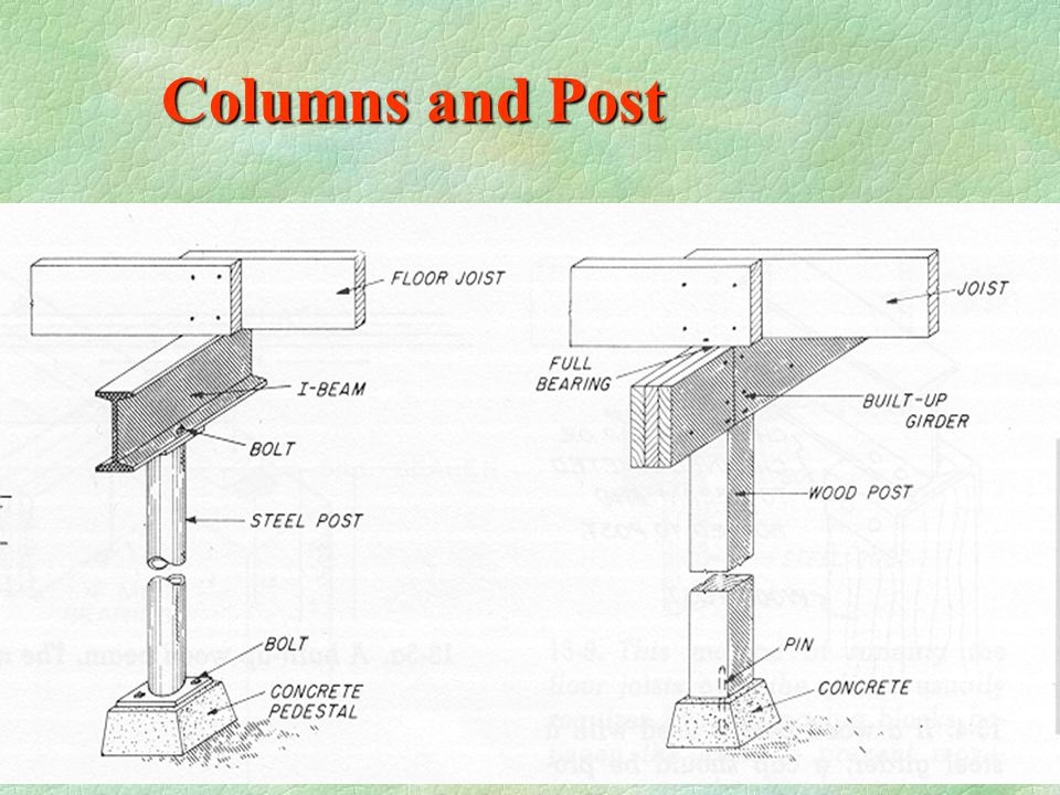 Columns and Post
