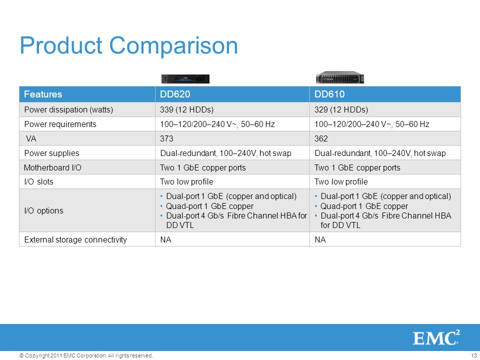 Product Comparison Features DD620 DD610 Power dissipation (watts)