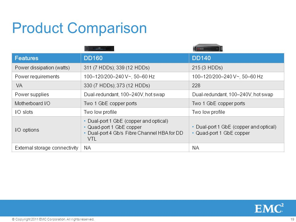 Product Comparison Features DD160 DD140 Power dissipation (watts)