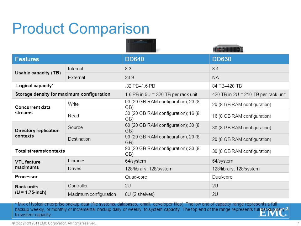 Product Comparison Features DD640 DD630 Usable capacity (TB) Internal
