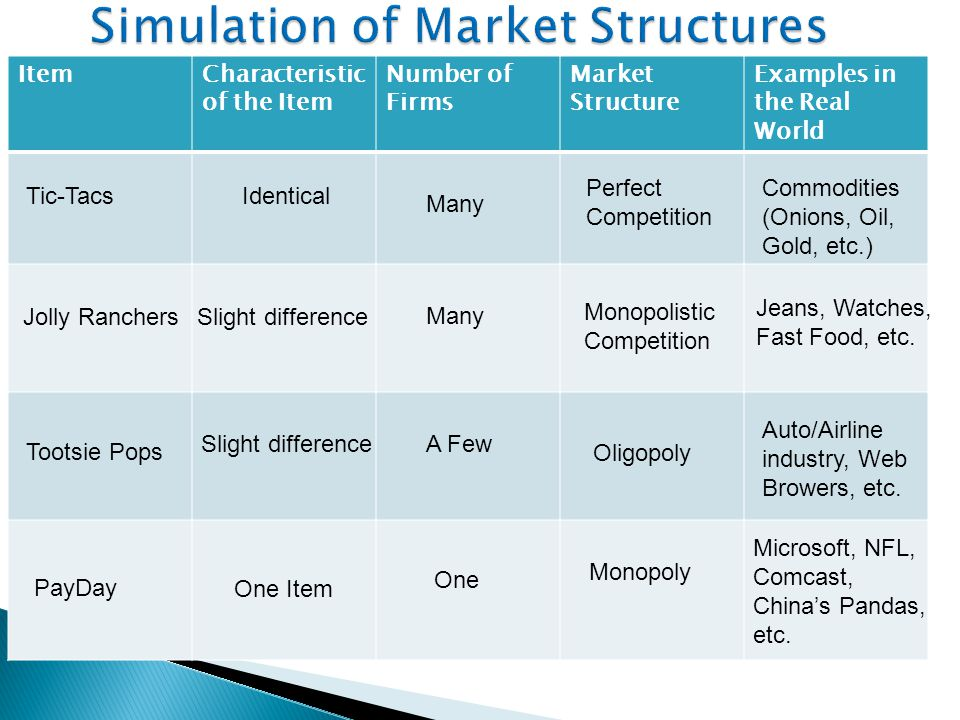 a monopolistically competitive market marketing essay Entry and exit drive each firm in a monopolistically competitive market to a point of  need essay sample on economics – mankiw ch16 monopolistic competition.