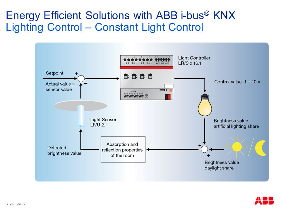 Energy+Efficient+Solutions+with+ABB+i bus%C2%AE+KNX+Lighting+Control+%E2%80%93+Constant+Light+Control energy efficiency with abb i bus� knx ppt video online download knx lighting wiring diagram at bayanpartner.co