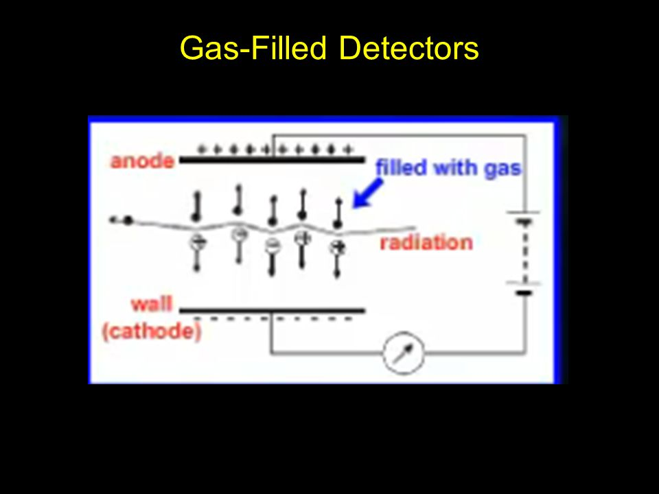 Instruments For Radiation Detection And Measurement Ppt