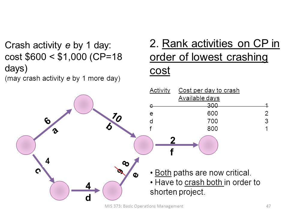 the crash cost per day per activity The crash cost per period: a) is the difference in costs divided by the difference in times (crash and normal)  calculate the crash cost-per -day ( all activities may be partially crashed ) enter your response to question 1( b ) in the table provided below activity normal time normal cost crash time crash cost crash cost /day a b c.