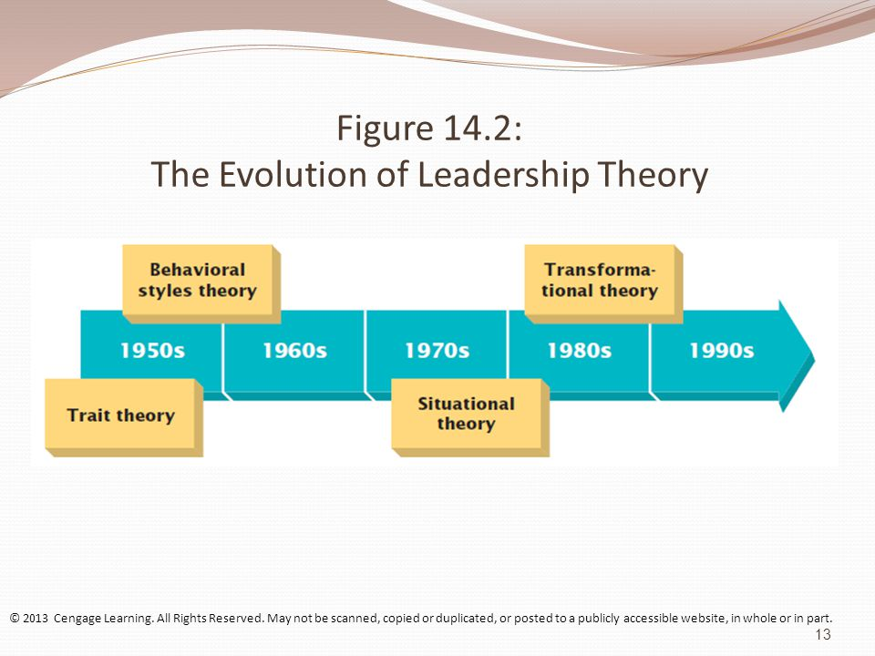 the evolution of leadership and style