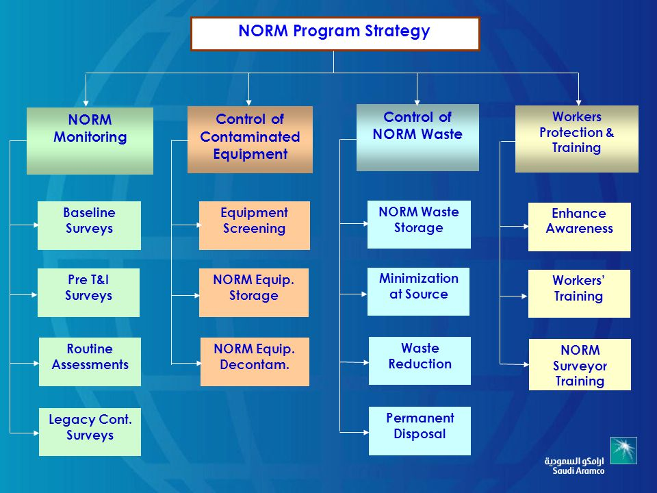 NORM Program Strategy Control of NORM Waste NORM Monitoring