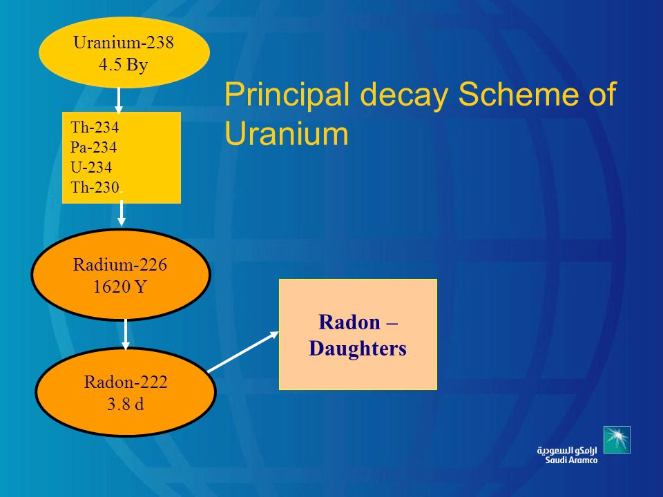 Overview & Management of NORM in Saudi Aramco - ppt video ...