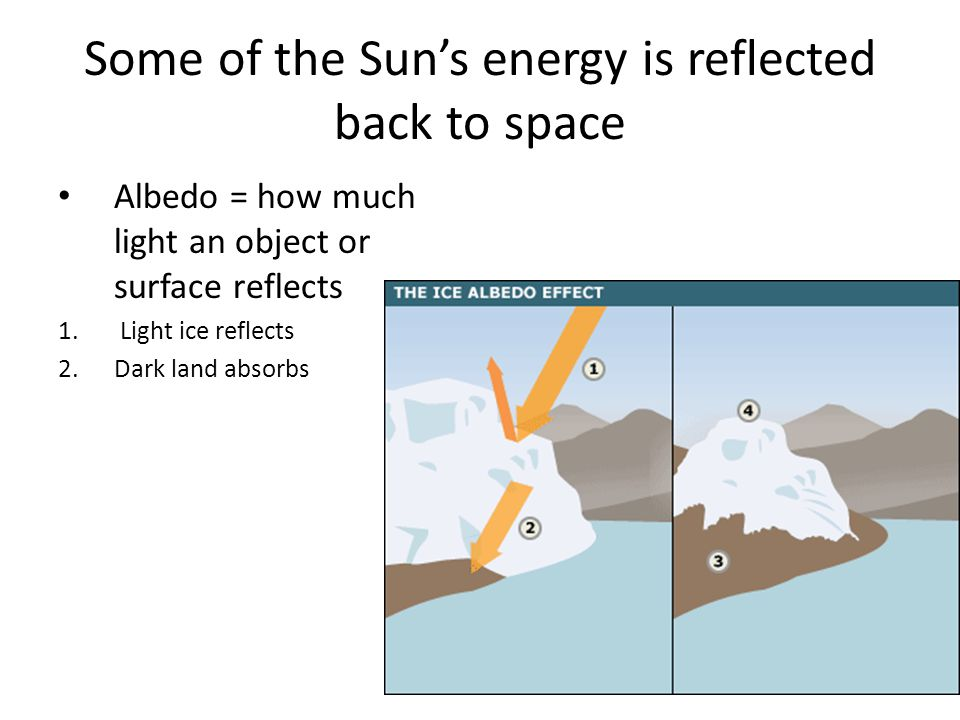 Some of the Sun's energy is reflected back to space
