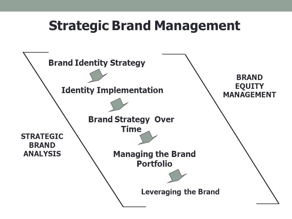 Strategic Brand Management - ppt download
