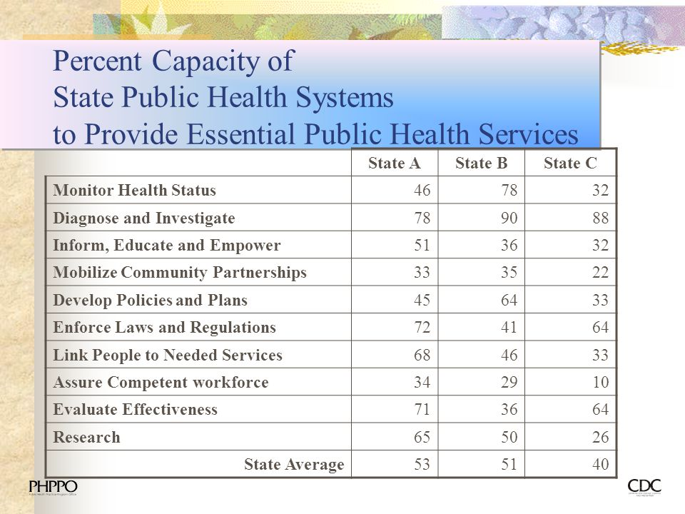 Percent Capacity of State Public Health Systems to Provide Essential Public Health Services