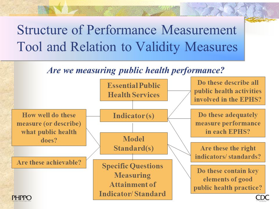 Structure of Performance Measurement Tool and Relation to Validity Measures
