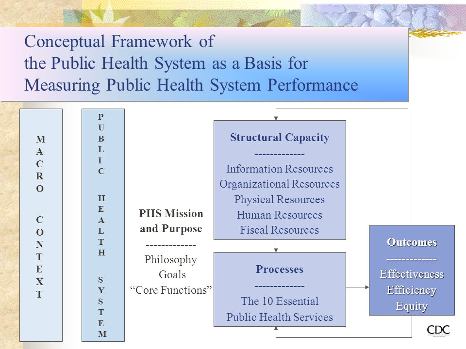 Conceptual Framework of the Public Health System as a Basis for Measuring Public Health System Performance