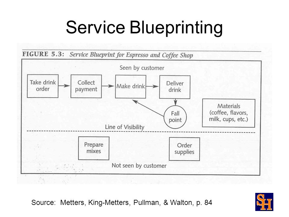 Service operations management ppt video online download 6 service blueprinting source metters king metters pullman walton p 84 malvernweather Choice Image