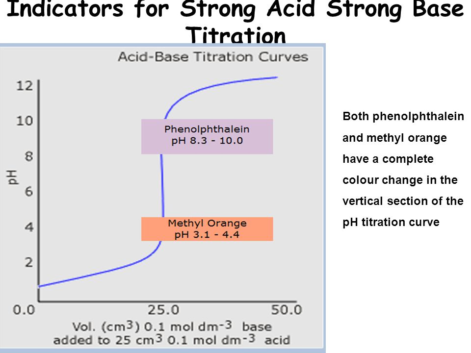 strong acid base titration report Acid base titration lab home concepts we found the concentration of the strong base, naoh, to be 1m conclusion in this lab.