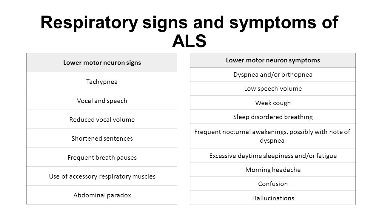 Upper and lower motor neuron signs for Upper motor neuron syndrome symptoms