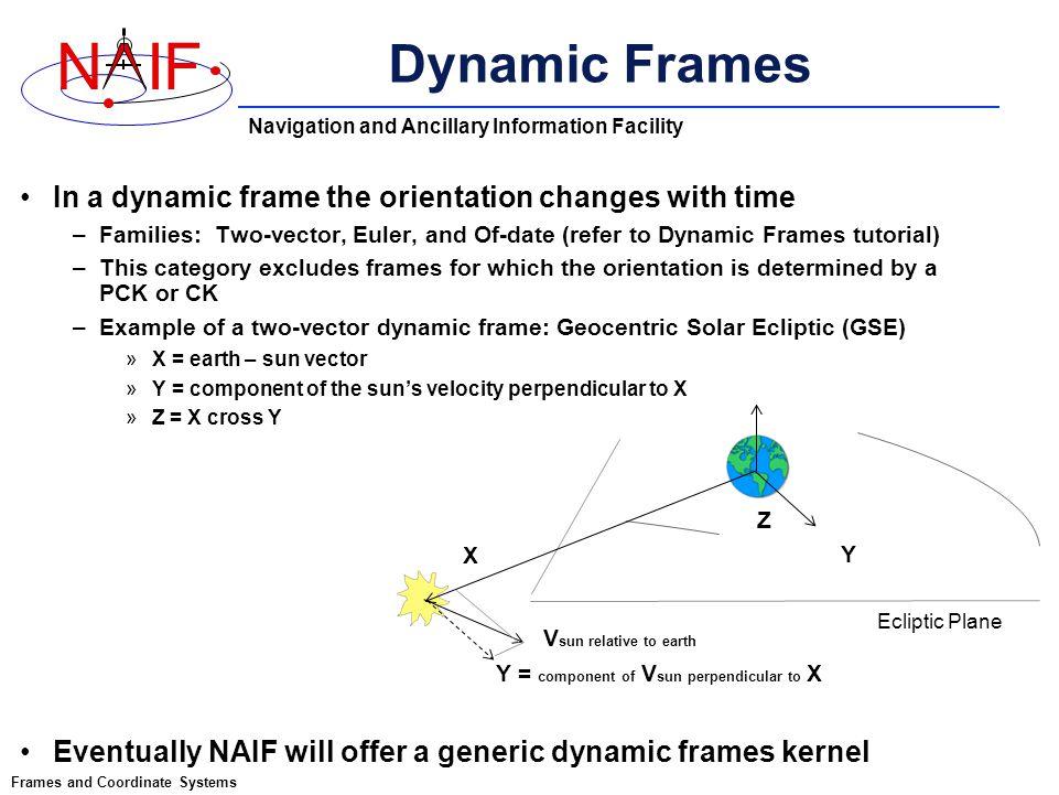 18 dynamic - Dynamic Frames