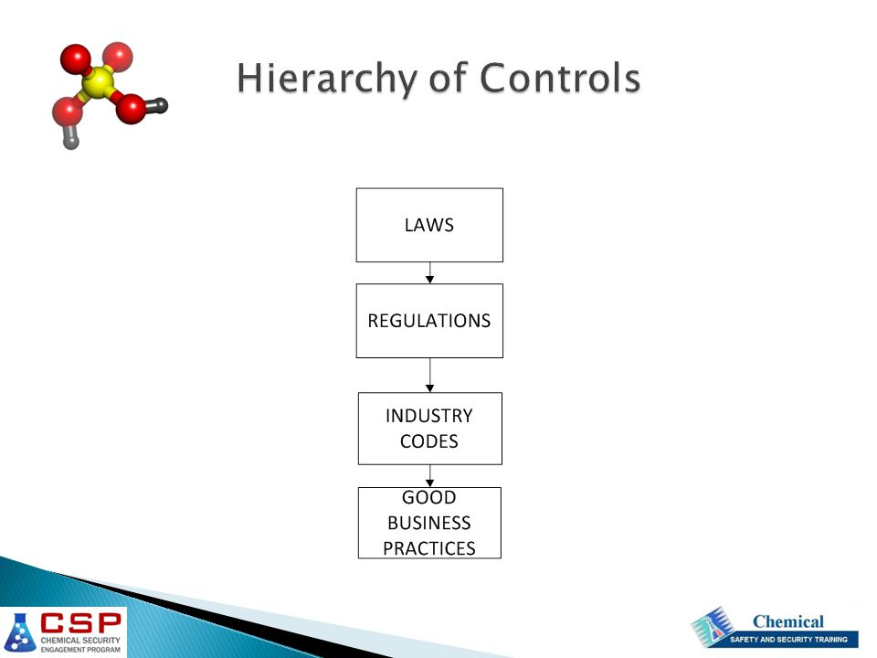 Hierarchy of Controls International Fertilizer association. Best management practices.