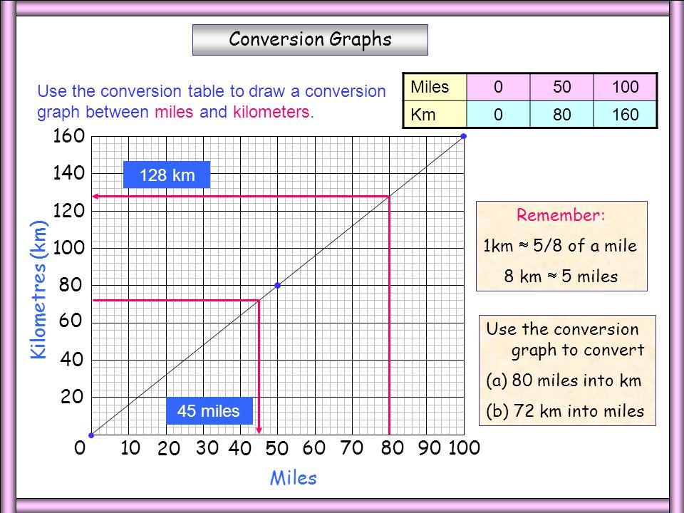 Mile to kilometer conversion table - Convert miles to kilometers table ...