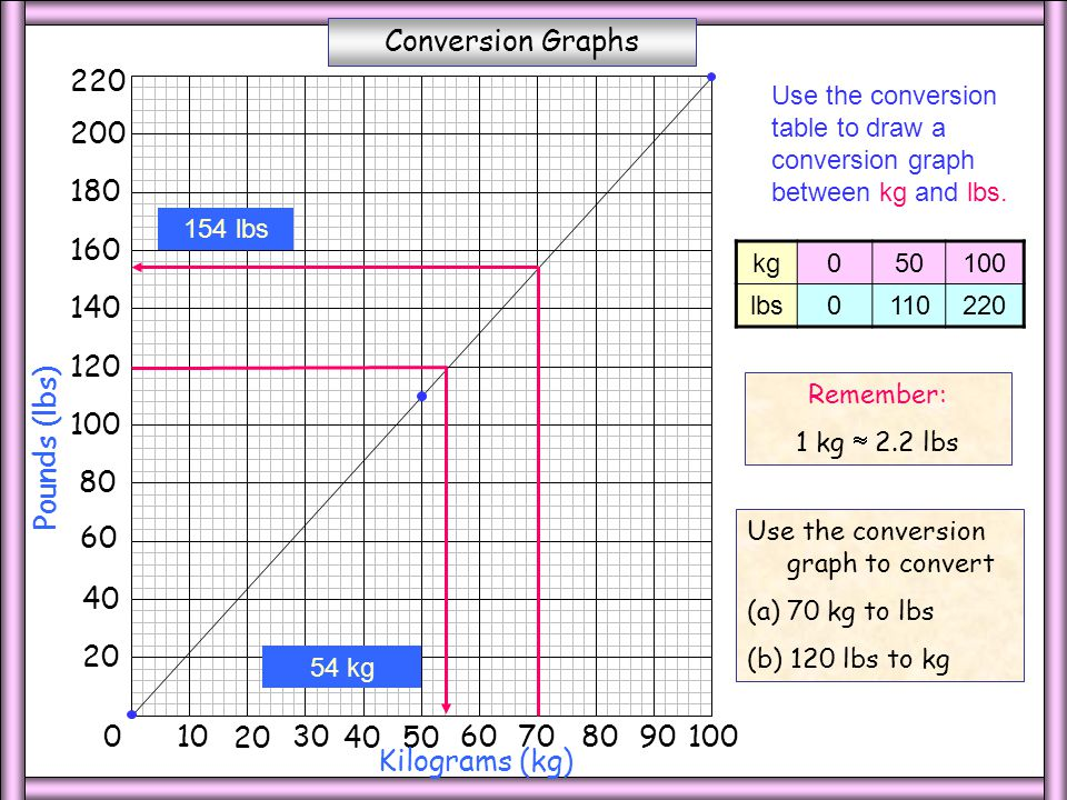 how to draw a conversion graph