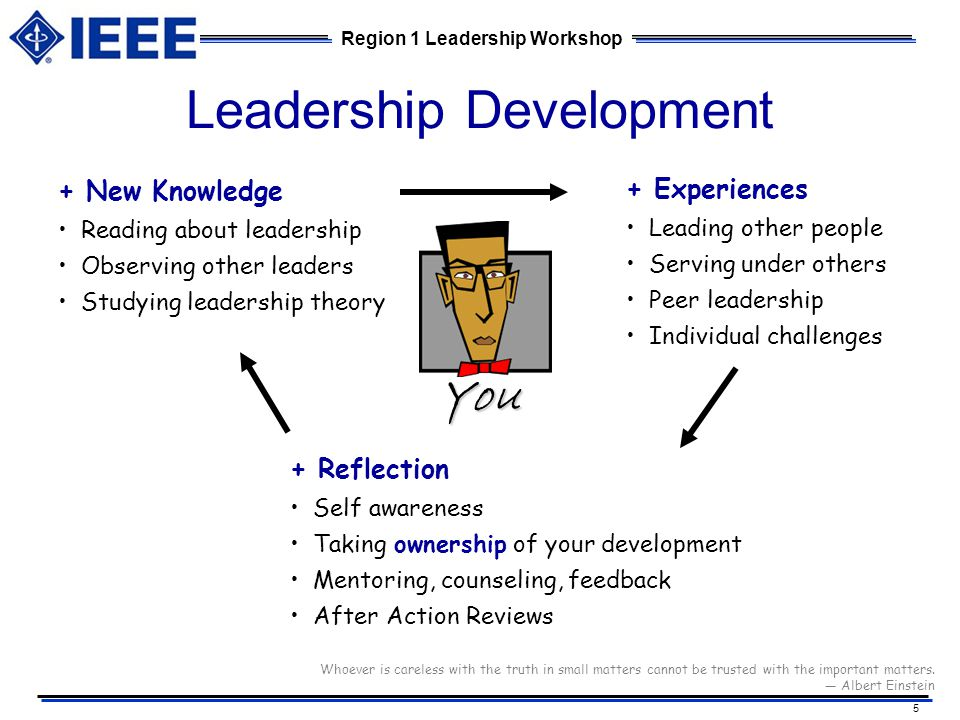 leadership self refelection In my experience, i've found that great leadership requires intentional reflection on key concepts here are a few that are important to me effective management and leadership begins with being self-aware.