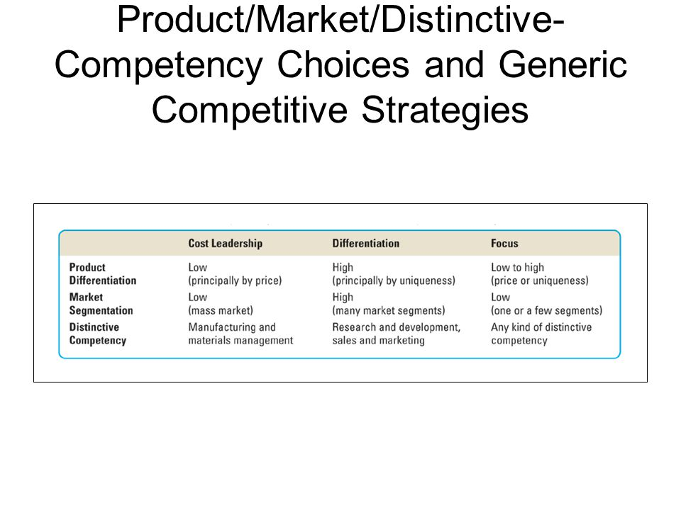 market structures and competitive strategies Free essay: market structures and competitive strategies eco/365 market structures and competitive strategies introduction there are many other soft drink.