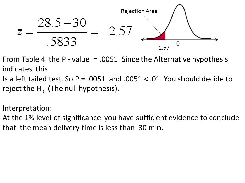 Rejection Area From Table 4 the P - value = Since the Alternative hypothesis indicates this.