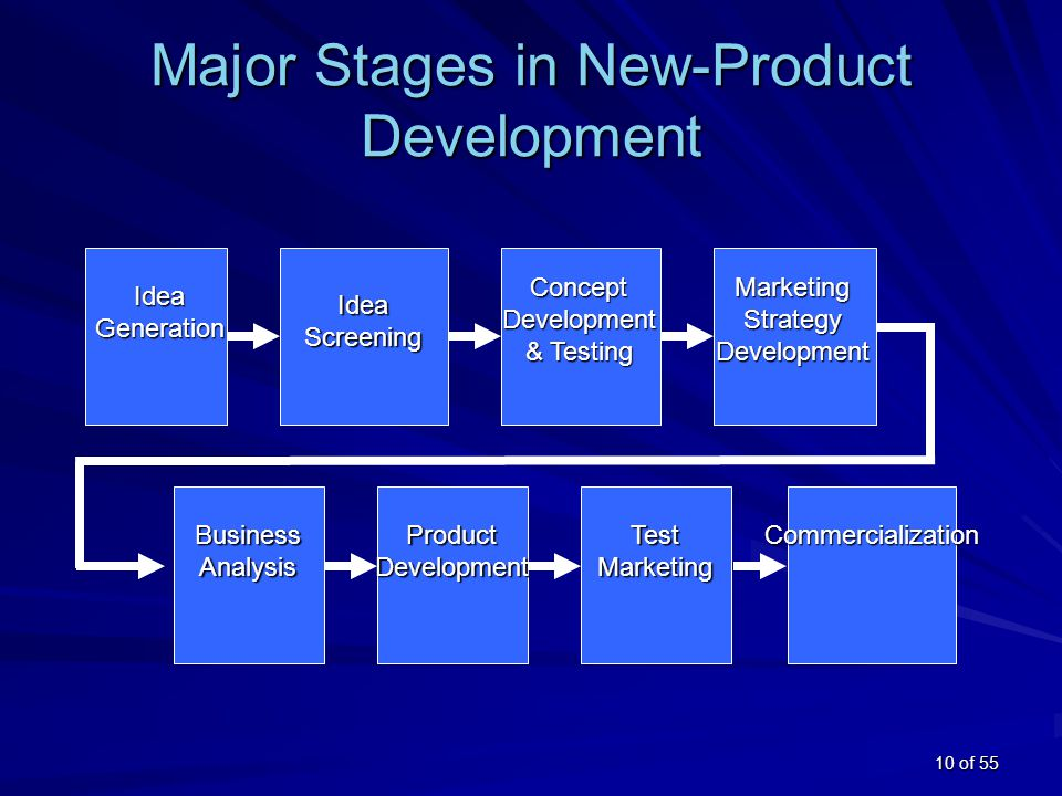 eight stages of the new product Requirements of sustainable development, the new products entering to the  fig  3 : main interface showing the eight stages of eco design analysis, defining.