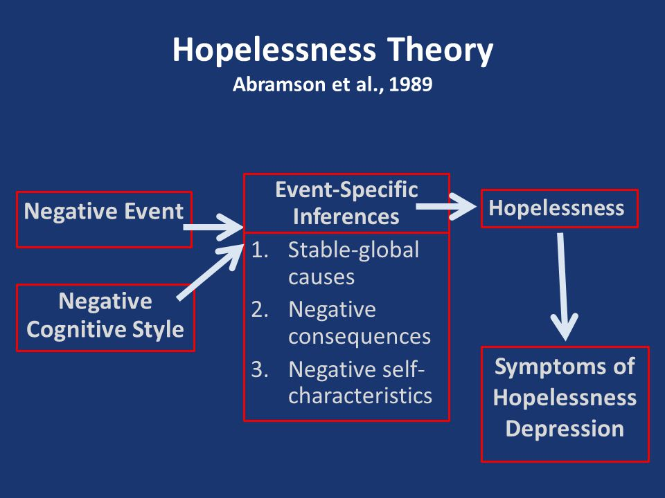 beck s cognitive theory of depression Basic premise: aaron t beck's cognitive theory of depression proposes that  persons susceptible to depression develop inaccurate/unhelpful core beliefs  about.