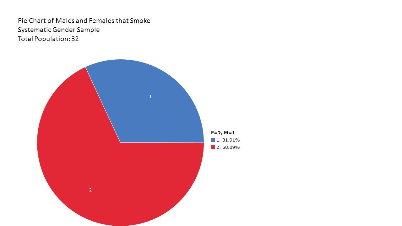 Total population of age years of people that smoke ppt video pie chart of males and females that smoke geenschuldenfo Gallery